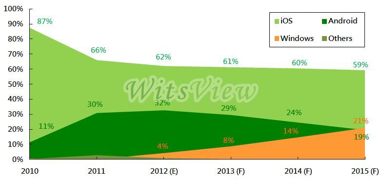Markedsandeler, nettbrett 2010-2015. Kilde: WitsView og TrendForce.