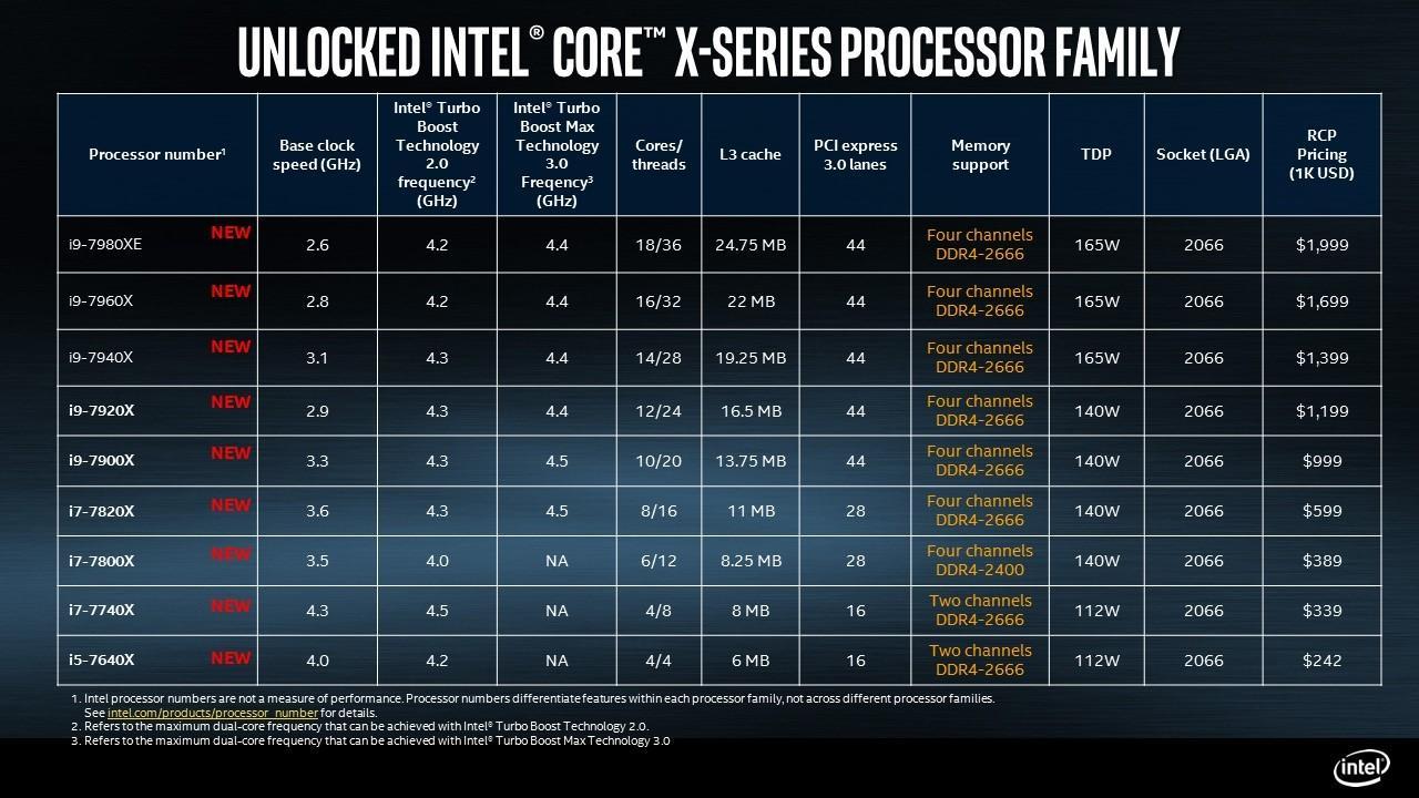 Alle prosessorene i Core X-serien.