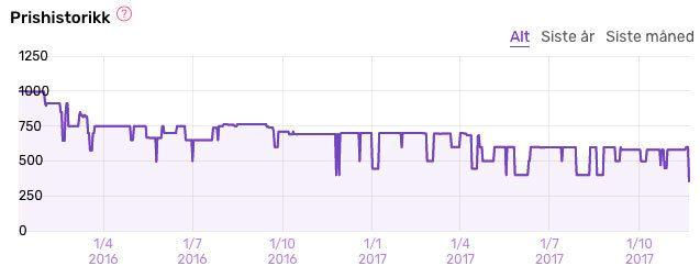 Slik har prisen på Logitech G502 Proteus Spectrum utviklet seg.