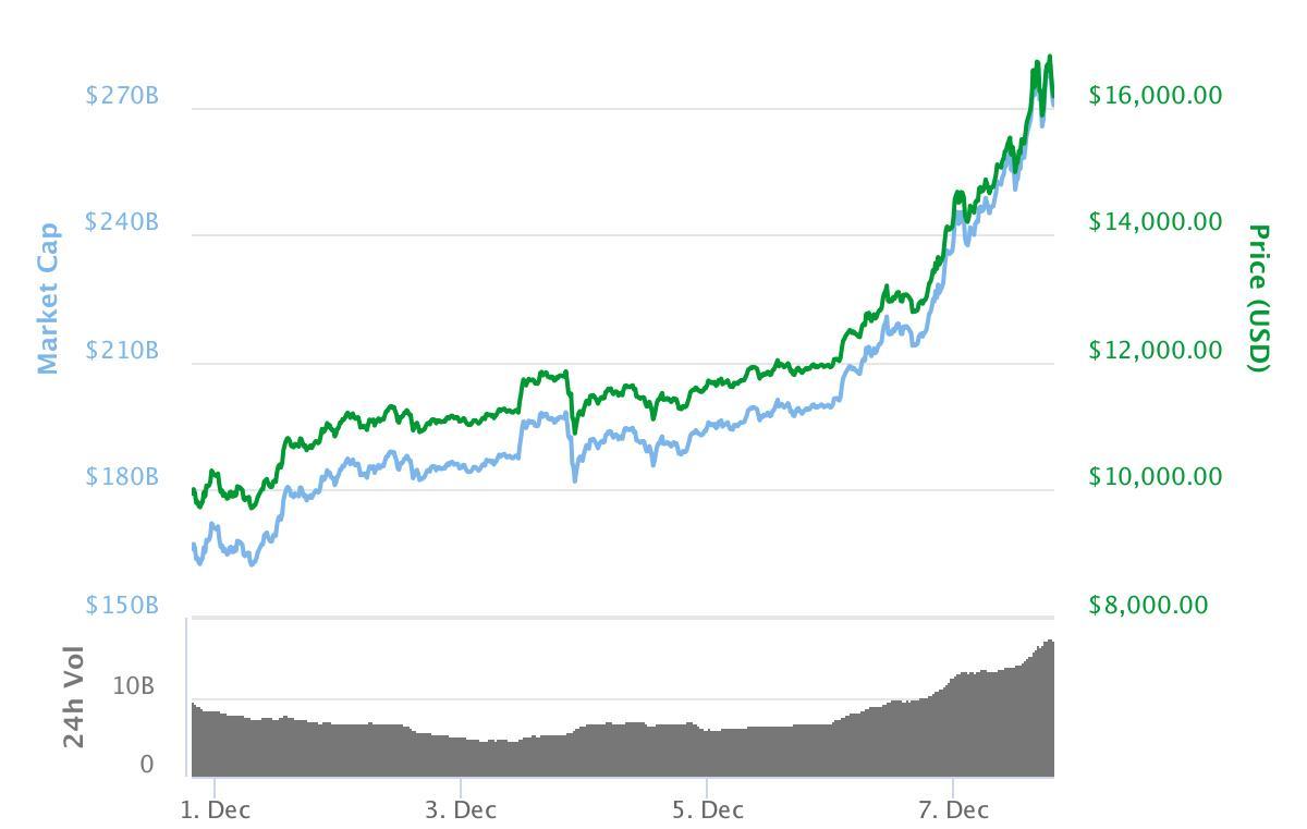 Bitcoin fortsetter den ville ferden oppover, og ligger nå på over 16 000 dollar. Bilde: CoinMarketCap