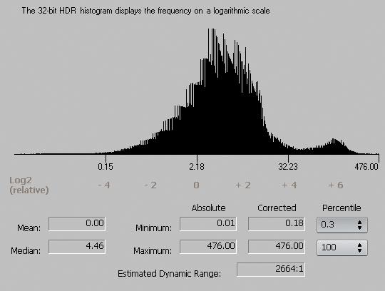 Histogrammet i Photomatix går det i Photoshop en høy gang.