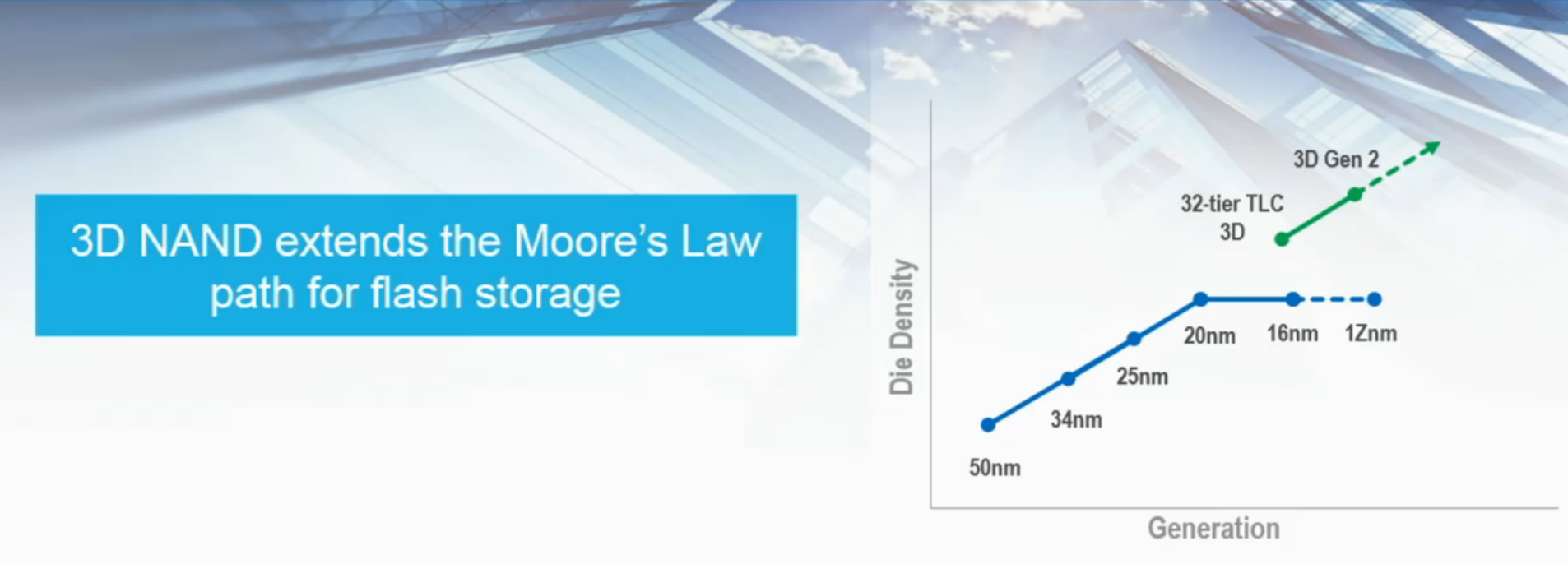 For minnebrikker bygges det i høyden for å kunne følge Moores lov. Foto: Intel / Micron
