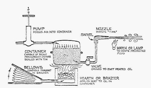 Slik tenker man seg at systemet kan ha fungert. Foto: John H. Haldon, Maurice Byrne, A possible solution of the Greek Fire