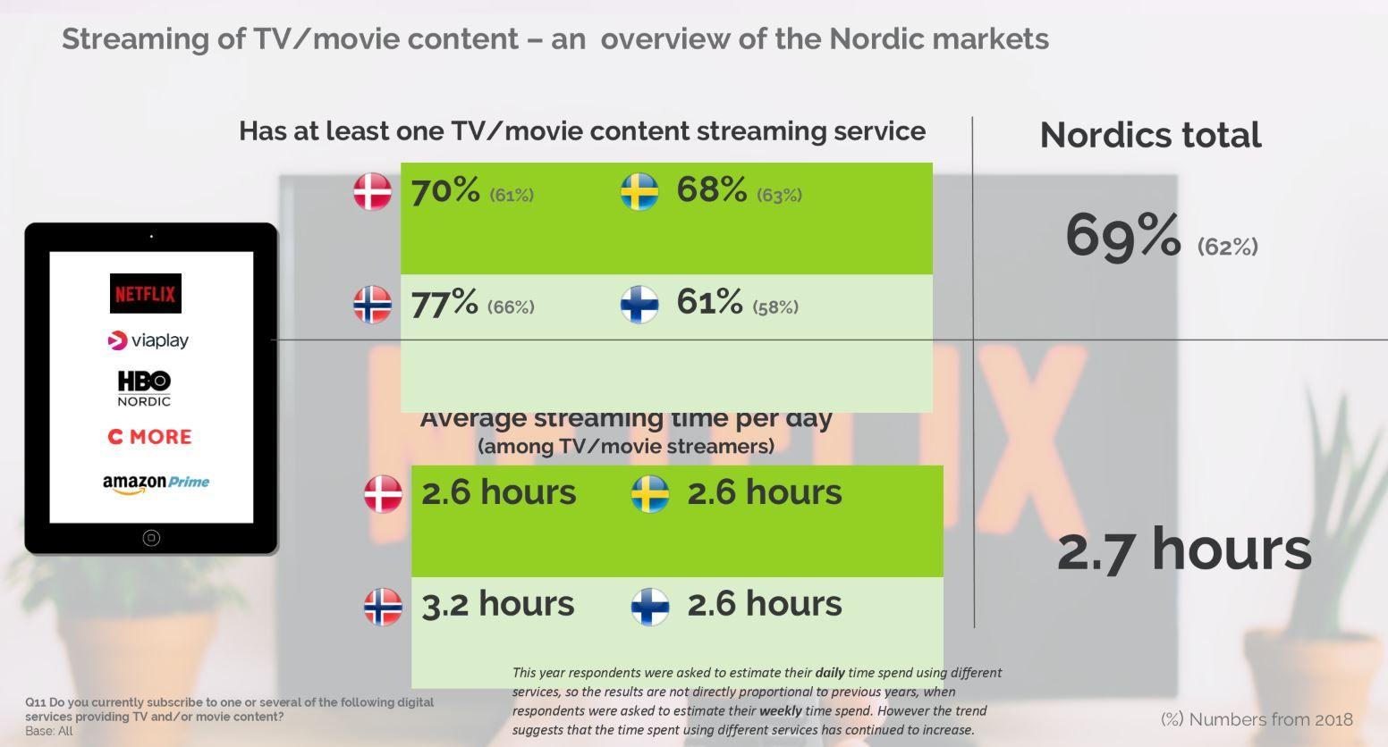 Nordmenn ligger langt over snittet både i å ha tilgang til strømmetjenester og å bruke dem. Vi bruker godt over tre timer daglig på strømmetjenestene våre.