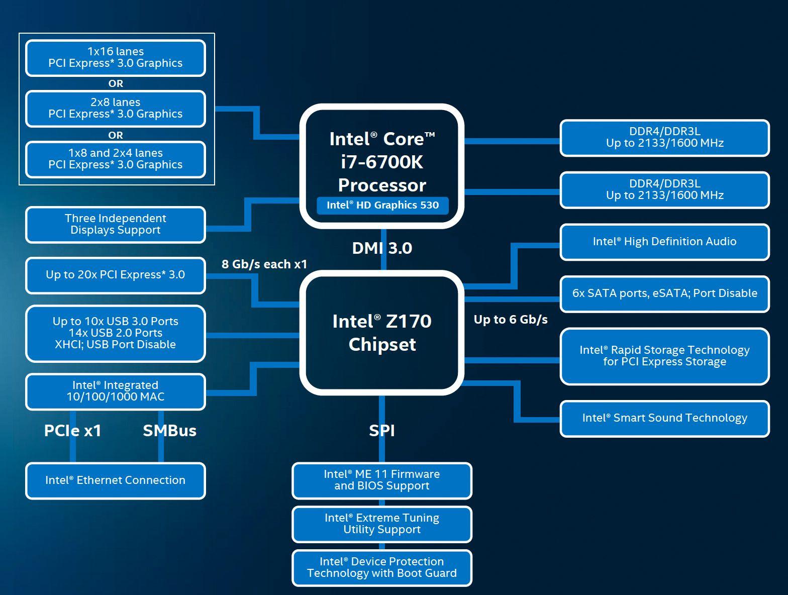 Oversikt over Skylake-baserte Core i7-6700K og det nye brikkesettet. Foto: Intel