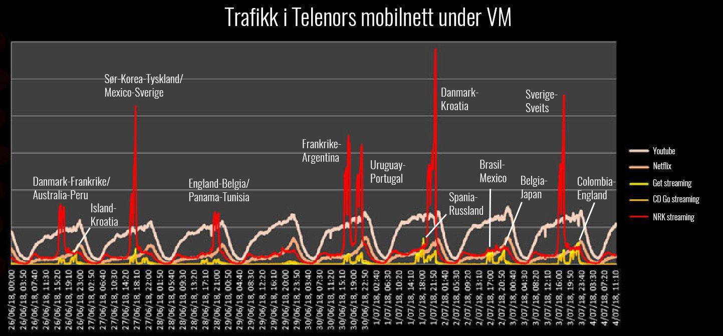 Slik har trafikken vært i Telenors mobilnett mellom 26. juni og i går. (Klikk på bildet for større versjon)