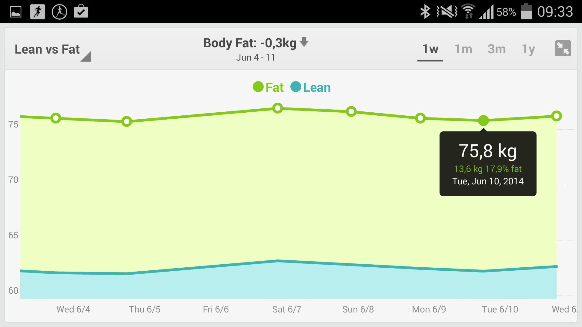 I Fitbit-appen kan du se utvikling av vekt og fettprosent, og se hvordan du ligger an i forhold til målet ditt.