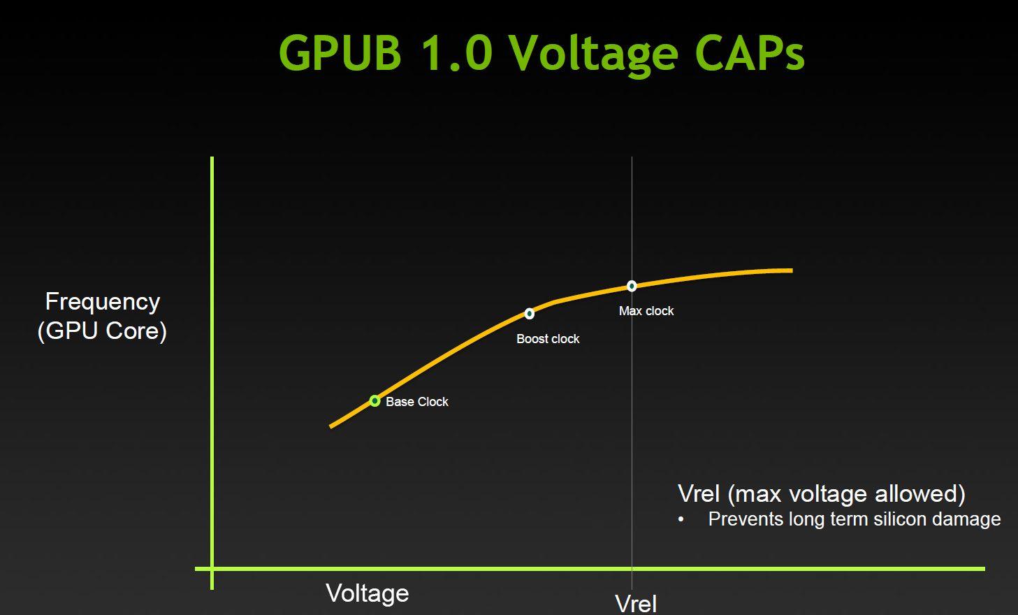 Slik så maksgrensene ut med GPU Boost 1.0.Foto: Nvidia