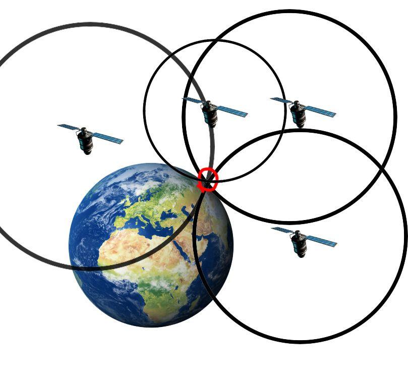 Slik bruker mottakeren satellittenes posisjoner og tiden signalet bruker mellom satellitten og mottakeren til å beregne sin egen posisjon. Foto: Illustrasjon: Einar Eriksen