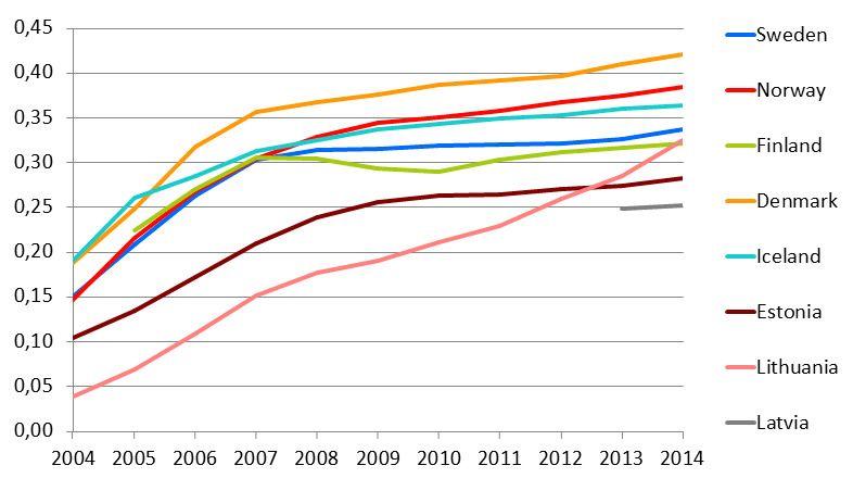 I Norge er antallet faste bredbåndsabonnementer per person høyere enn hos de fleste av nabolandene våre. Foto: Nkom (skjermdump)