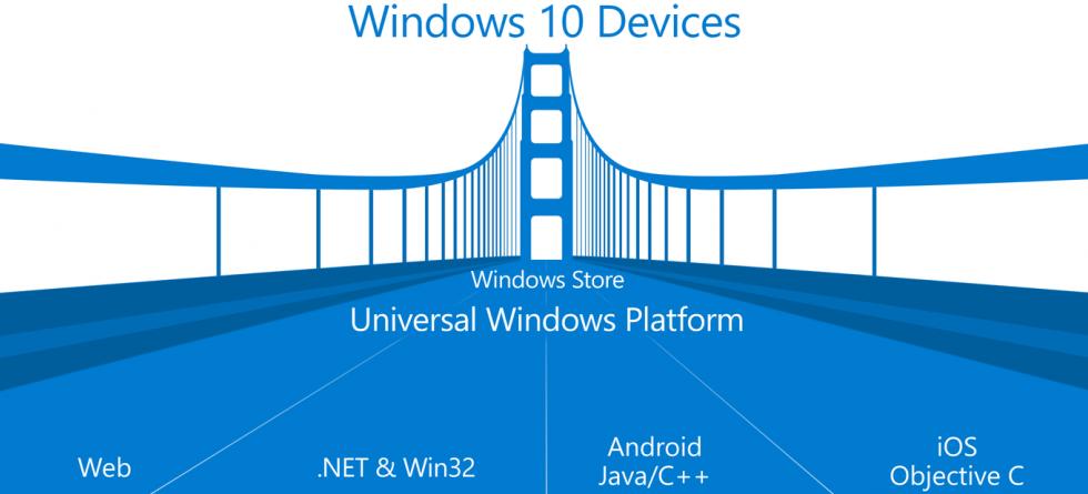 Microsoft vil ha alle appene. Uansett hvilken plattform de kommer fra. Foto: Microsoft