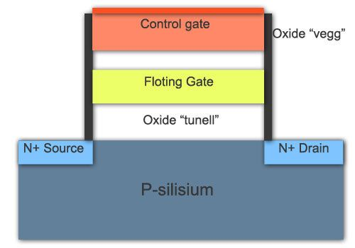 En NAND-lagringscelle.Foto: Hardware.no