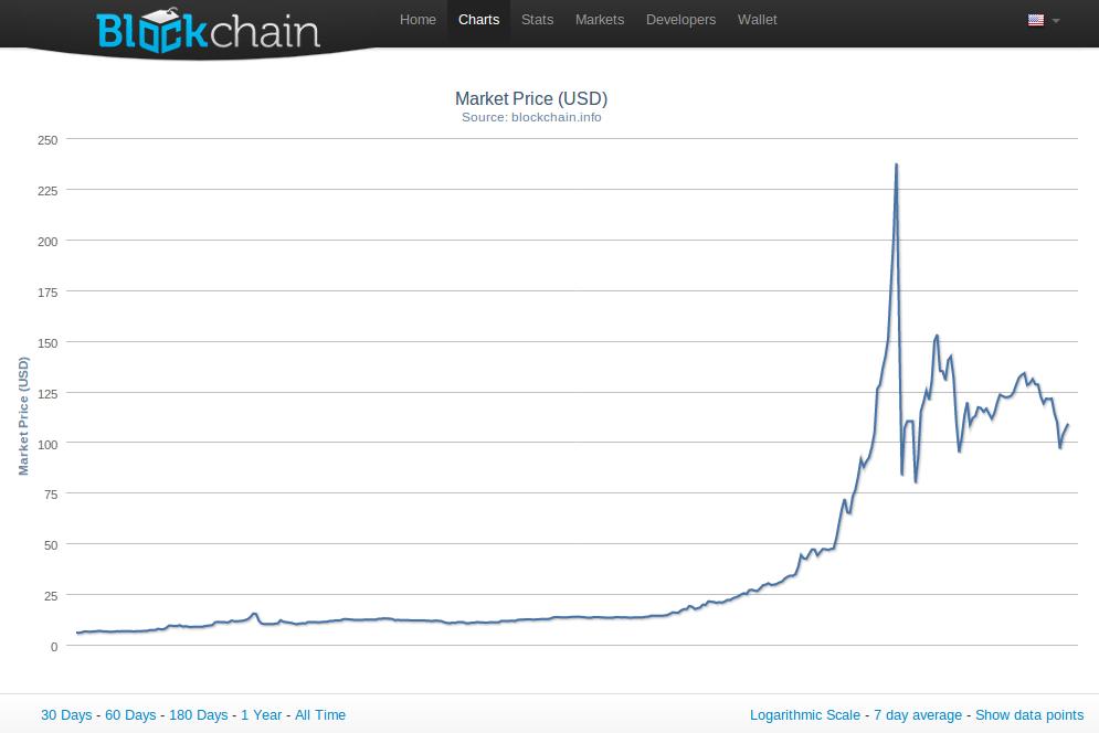 Bitcoin-kursen mot amerikanske dollar siste 12 måneder. (Kilde: BlockChain.info)