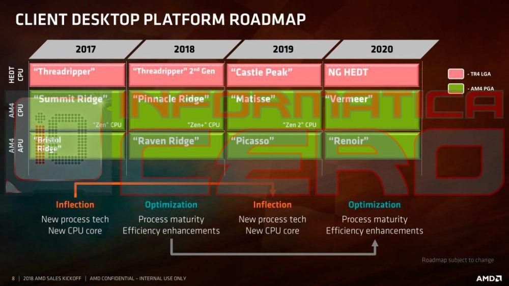 AMD har planene klare for flere år frem i tid.