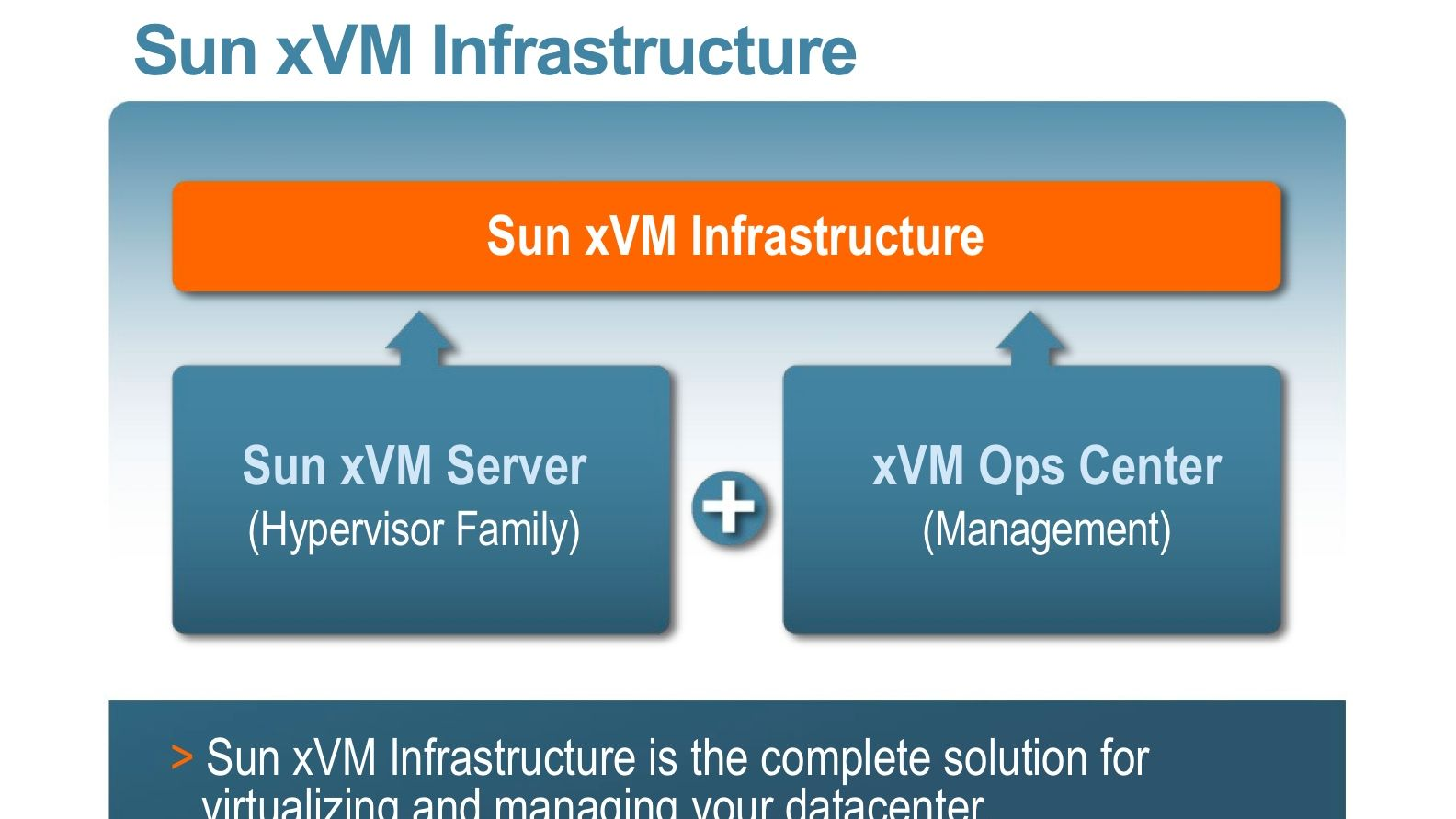 Sun satser på x86-virtualisering