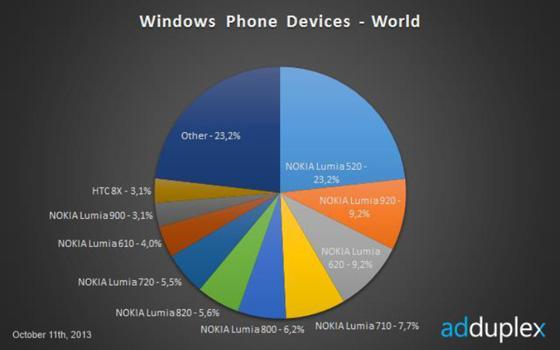 Oktoberstatistikken viser at Nokia dominerer WP-markedet med budsjettmodellene sine. For WP8 er Nokia-dominansen enda større.