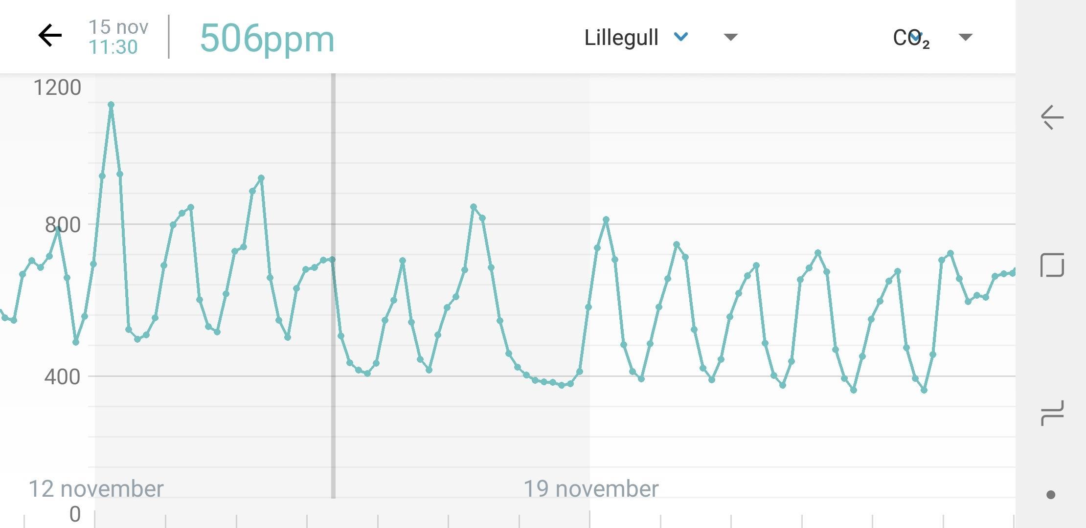 CO2-nivået på soverommet går i tydelige bølger. Hvem sier man ikke er produktiv om nettene?