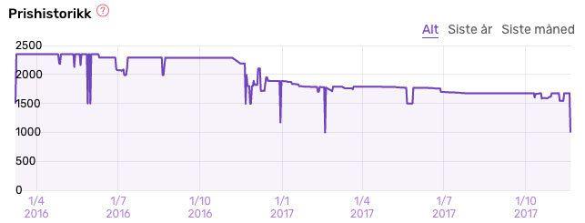 Slik har prisen på Fitbit Blaze utviklet seg.