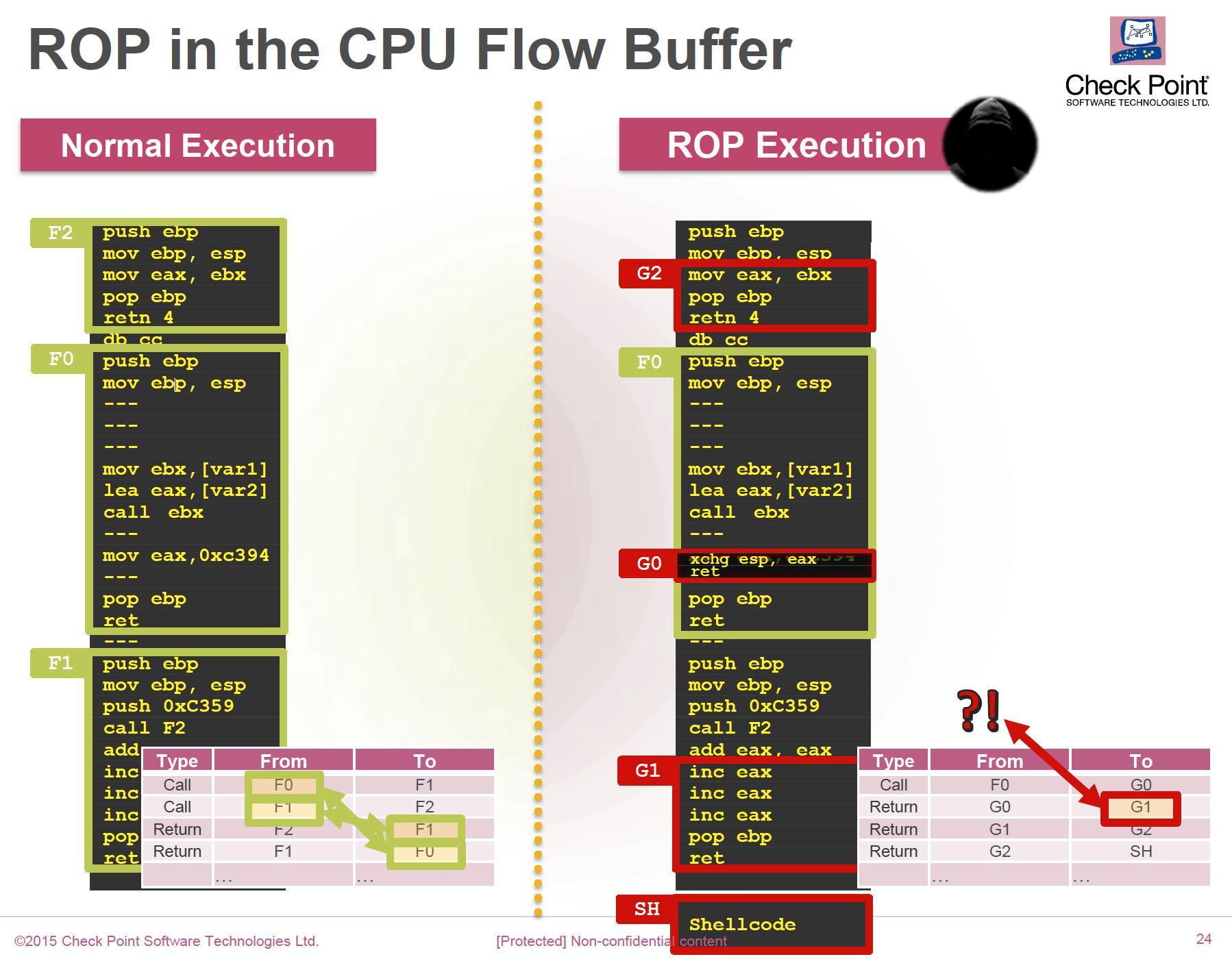 Eksempel på hvordan debug-modusen i nye Intel-prosessorer kan brukes for å oppdage skadelig programvare som benytter såkalt ROP – Return Oriented Programming. Foto: Check Point.