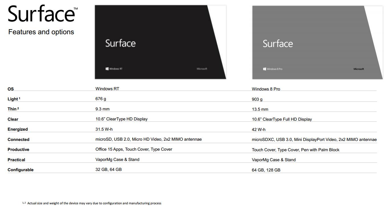 Microsofts egne Surface-nettbrett kommer i både Windows RT- og Windows 8-versjoner. Det gjenstår fortsatt å se om folk flest vil skjønne forskjellen. .Foto: Microsoft