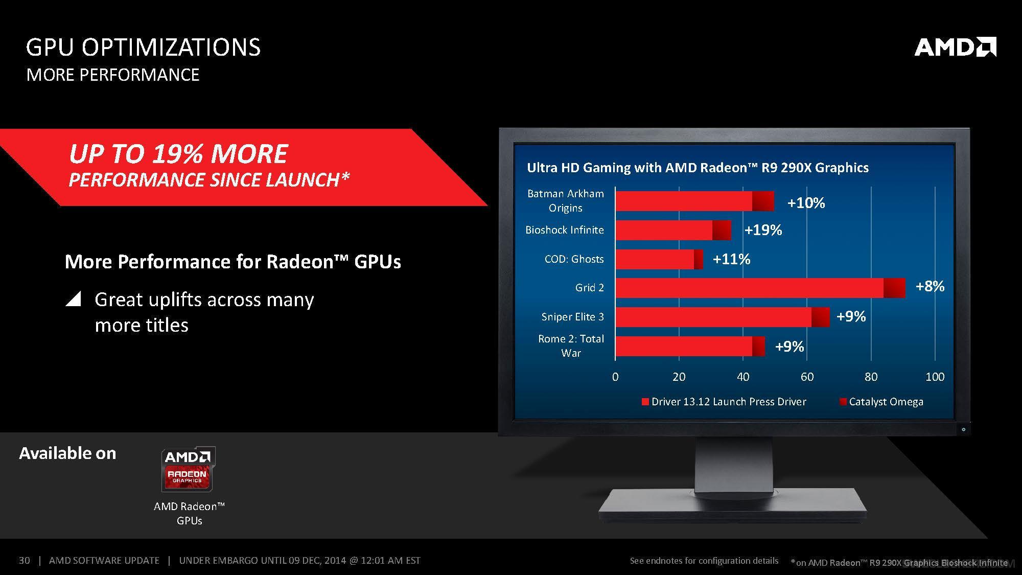 Eiere av Radeon-skjermkort kan se frem til bedre ytelse i enkelte spill.Foto: AMD