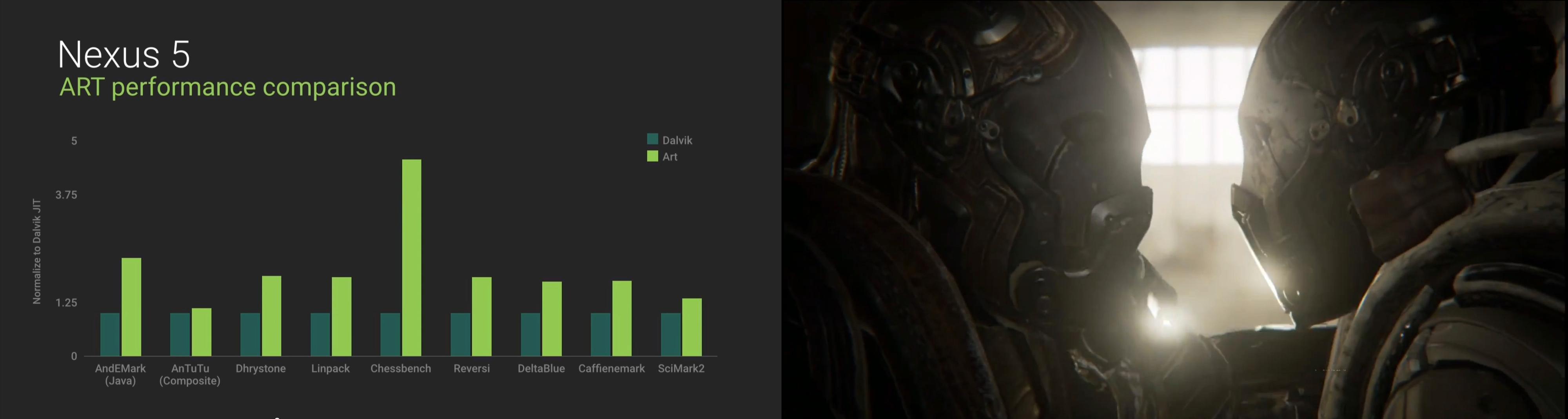 Slik presenterer Google ytelseshoppet overgangen fra Dalvik til ART vil medføre. Den samlede ytelsesøkningen i hele Android skal kunne tillate konsollkvalitet på spill, noe de demonstrerte ved å kjøre Epics spillmotor Unreal 4 på et referansenettbrett fra Nvidia.Foto: Skjermdump/Google