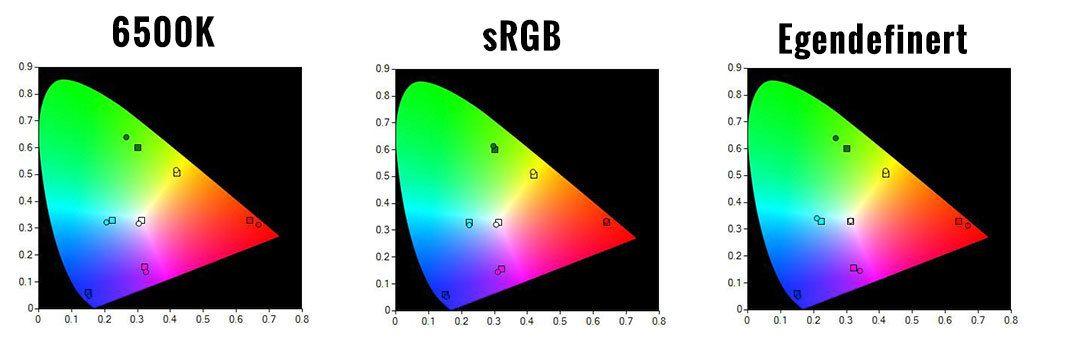 Fargene ble aldri korrekte uansett hva vi justerte på. sRGB-modusen ga imidlertid ganske korrekte farger, bortsett fra at hvitfargen er hakket for blått.