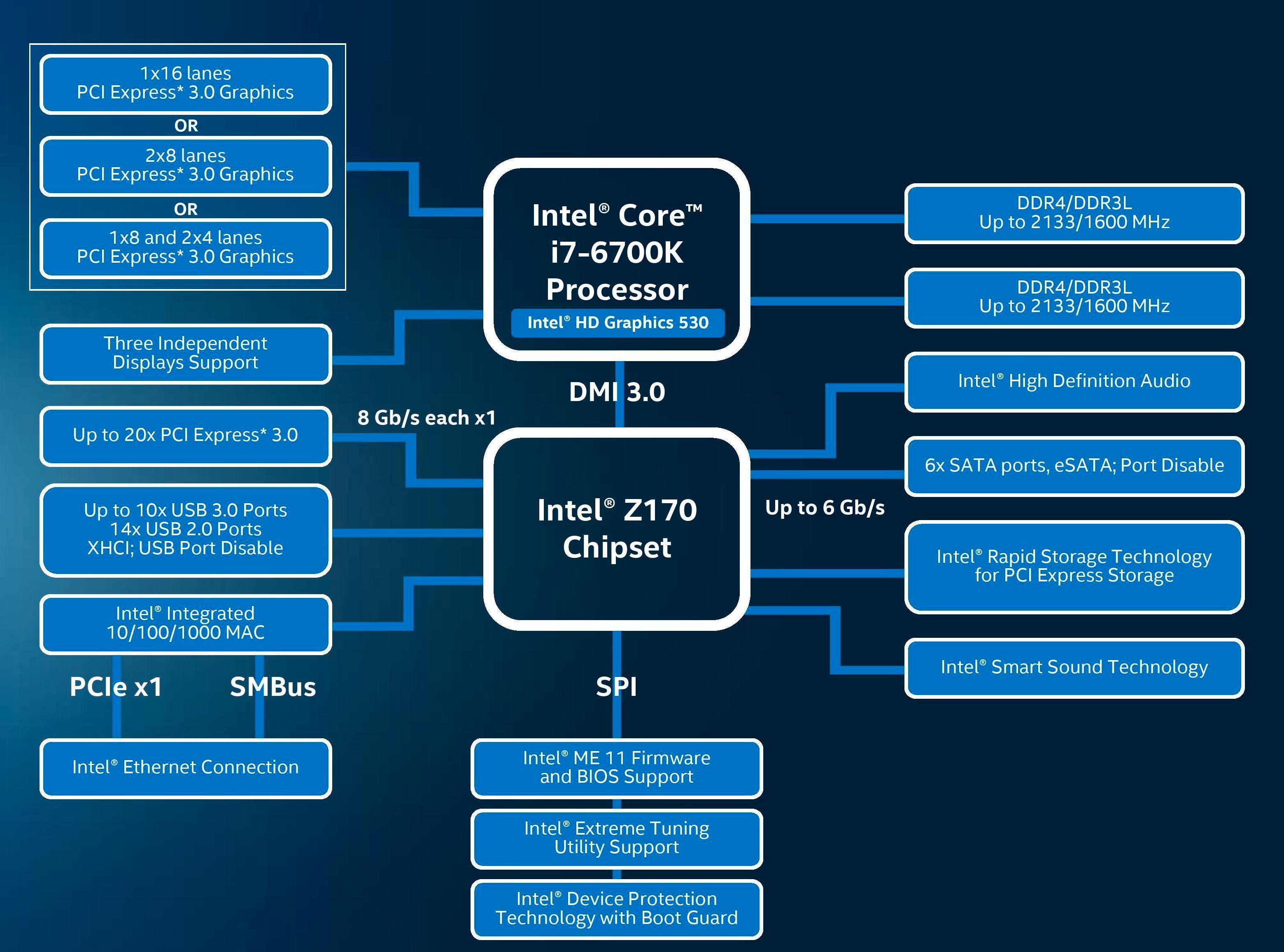 Z170-plattformen. Foto: Intel