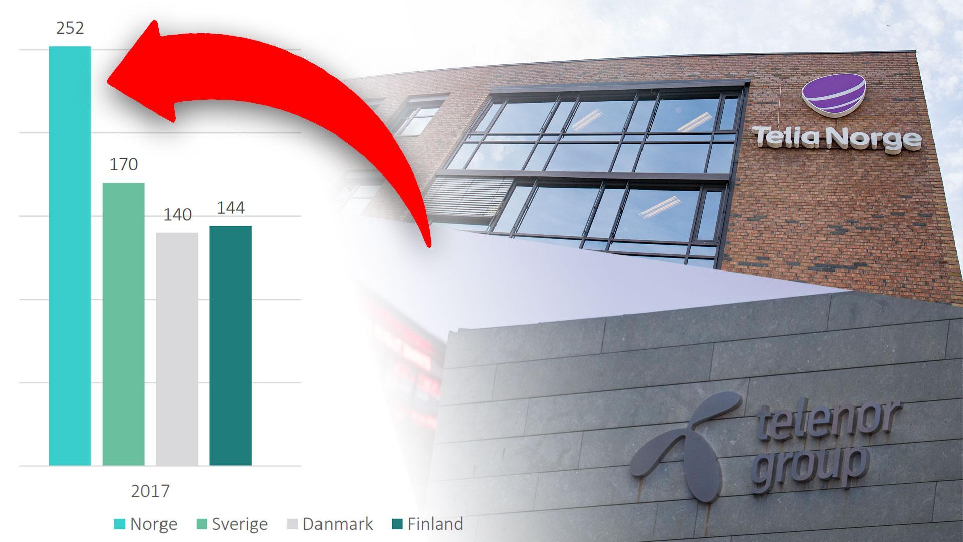 Forbrukerrådet: – Norske mobilkunder betaler mest og bruker minst