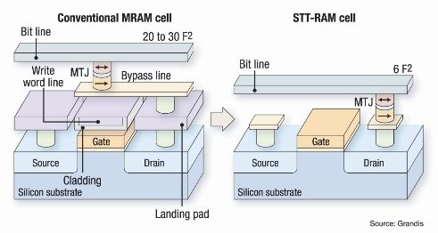 MRAM vs. STT-RAM  (Bilde: eetasia.com)