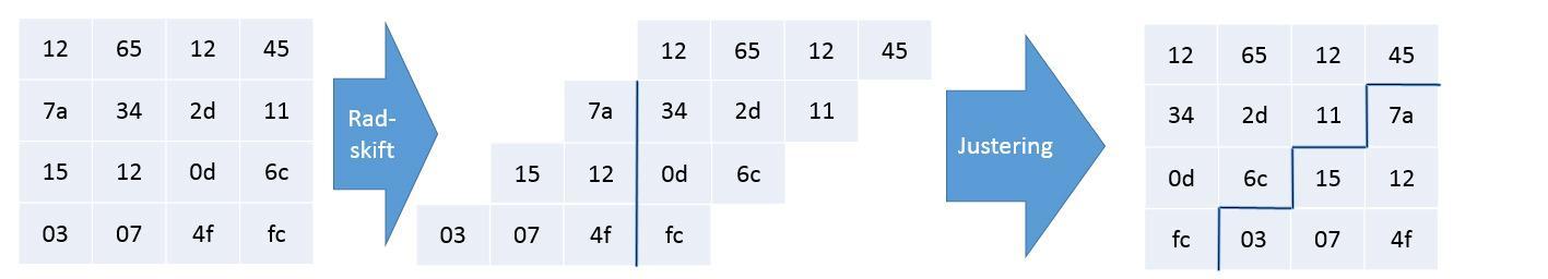 Radskift – først forskyves det, så flyttes feltene inn på andre siden av kvadratet.