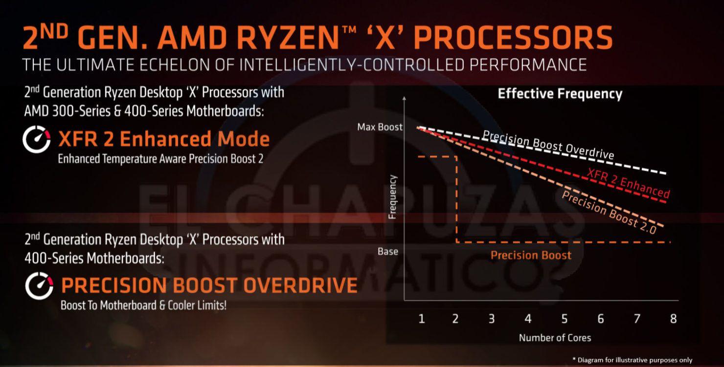 X-prosessorene får støtte for enda en overklokkingsmodus kalt Precision Boost Overdrive hos hovedkortene i 400-serien.