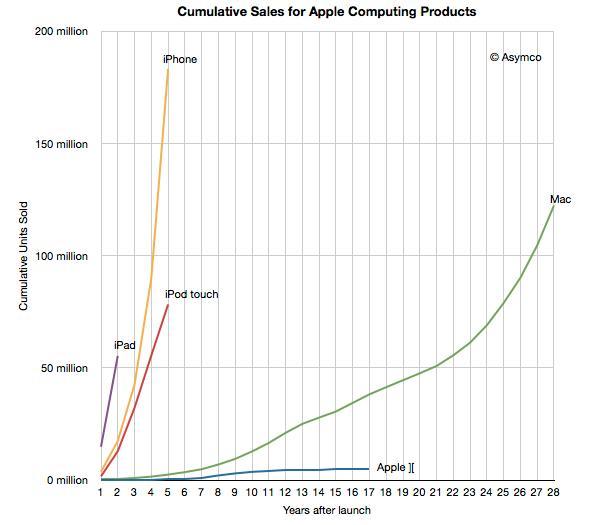 Massive mengder mobile enheter er solgt det siste året. Bilde: Asymco