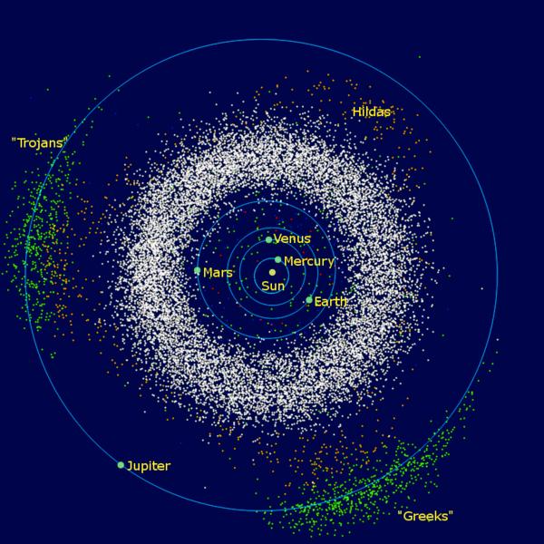 Her ser du trojanerne som deler Jupiters bane rundt Solen. Man tror disse kan stamme fra Kuiper-beltet. Foto: Mdf