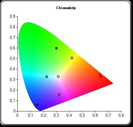 Farger etter kalibrering