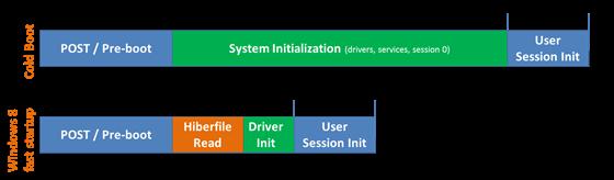 Windows 8 og 10 bruker en slags dvalemodus for å «jukse» seg til raskere oppstart. Foto: Microsoft