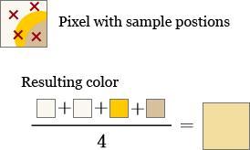 Supersampling. Foto: Wikipedia