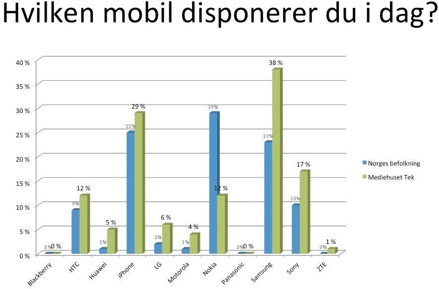 Mediehuset Teks lesere skiller seg fra resten av befolkningen når det gjelder mobil.