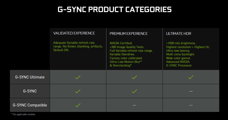 Slik forklarte Nvidia sine ulike G-Sync-nivåer tidligere. Nå er blant annet kravet om 1000 nits lysstyrke borte for G-Sync Ultimate.