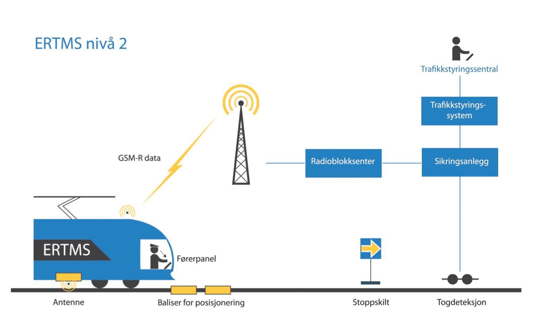 Konsepttegning for ERTMS-systemet.Foto: Jernbaneverket