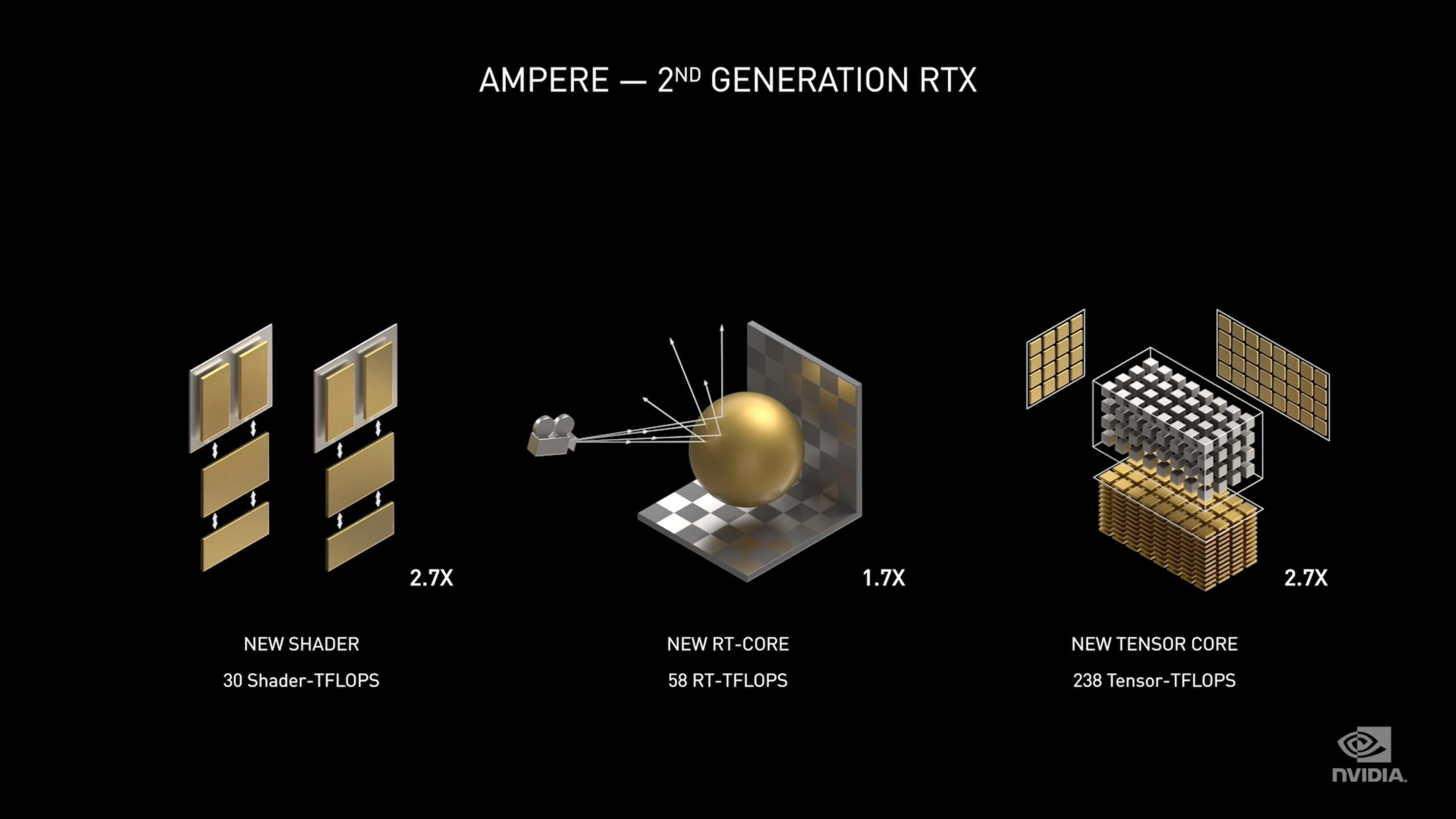 RT- og Tensor-kjernene øker både i effektivitet og antall. Her viser Nvidia hvor mye de mener ytelsen under helt spesifikke oppgaver stiger med for sitt kraftigste Ampere-kort, RTX 3090. Også shaderytelsen, som er viktig under spilling uten strålesporing aktivert, øker angivelig kraftig.