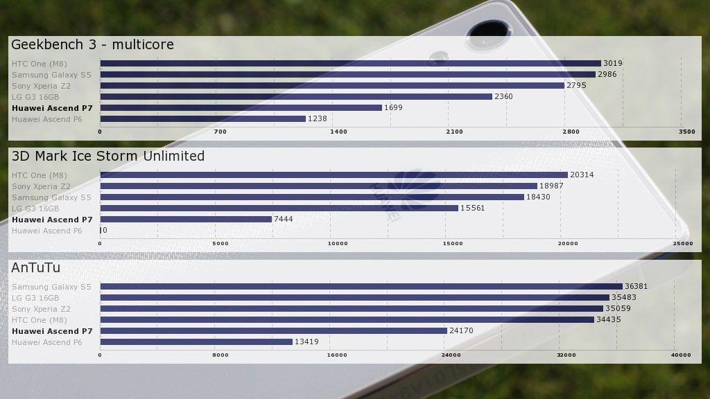 Ascend P7 oppleves som langt raskere enn det ytelsestestene tilsier.Foto: Espen Irwing Swang, Amobil.no
