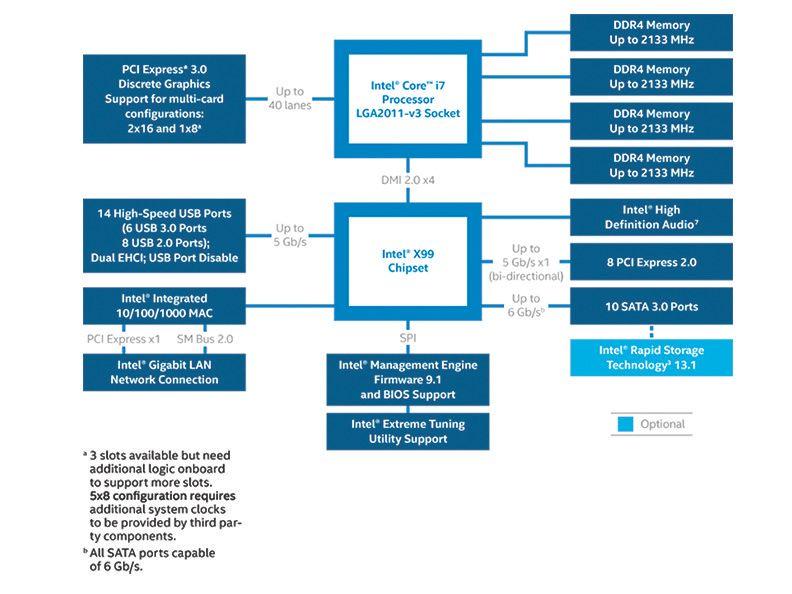 Slik er Intels nye X99-brikkesett. Foto: Intel.