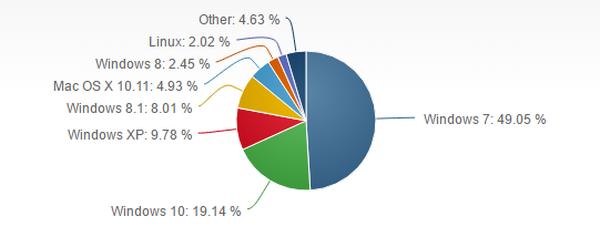 Windows 10 nærmer seg nå 20 prosents markedsandel.