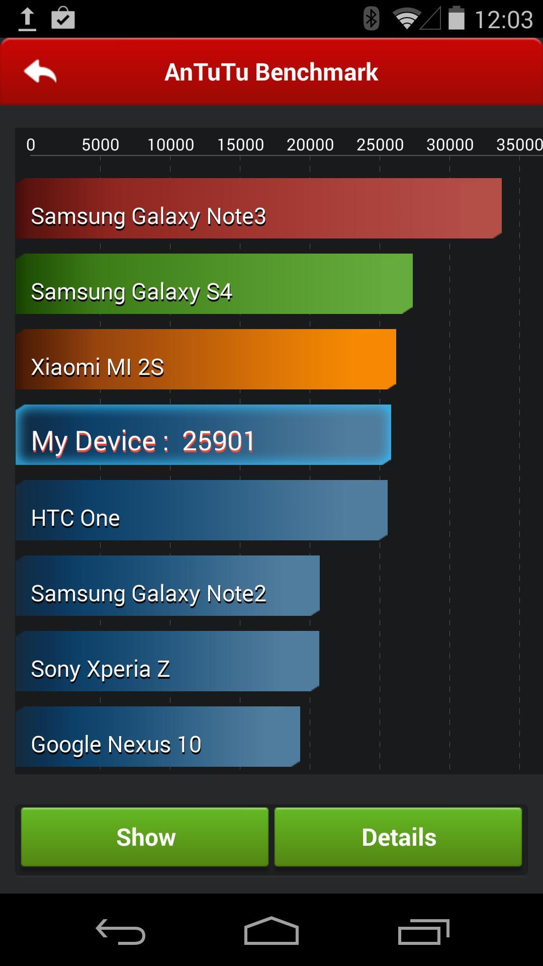Litt svake testresultater. Dette kan skyldes uferdig programvare, eller at AnTuTu ikke er oppdatert for Android 4.4.