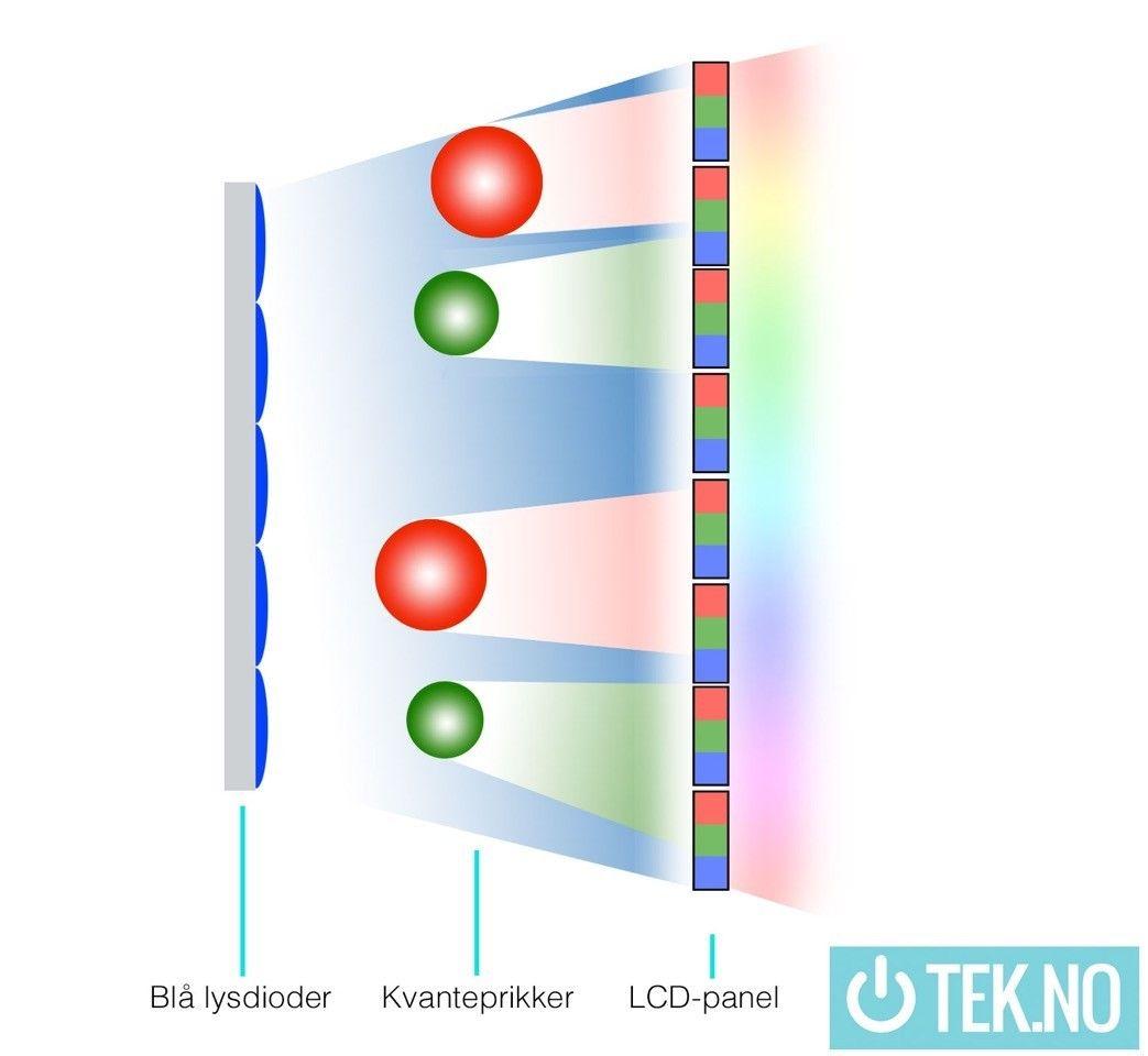 Quantum dots legges mellom de blå lysdiodene og panelet. Legg merke til at de røde kvanteprikkene er større enn de grønne. Foto: Niklas Plikk / Tek.no