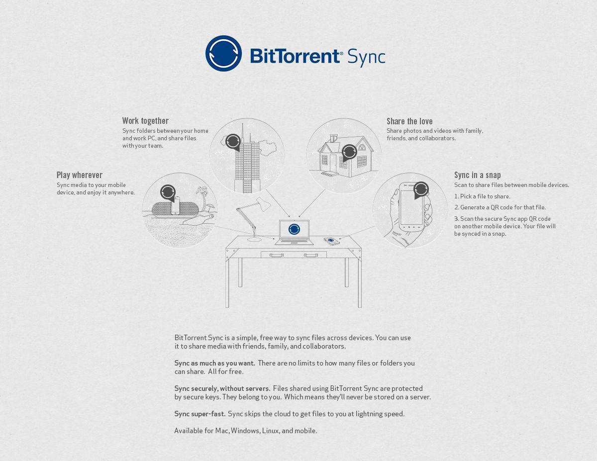 Alt dette kan BitTorrent Sync brukes til.Foto: BitTorrent Labs