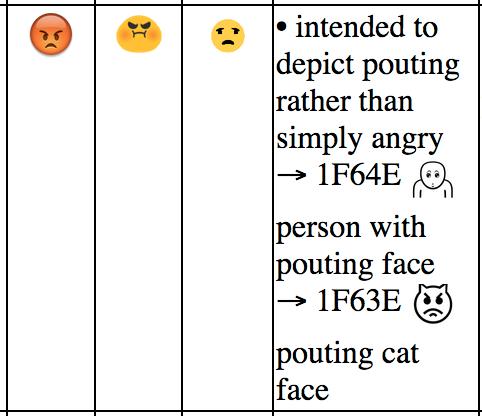 Denne emojien er ikke lett å tolke riktig... Foto: Skjermdump fra Unicode