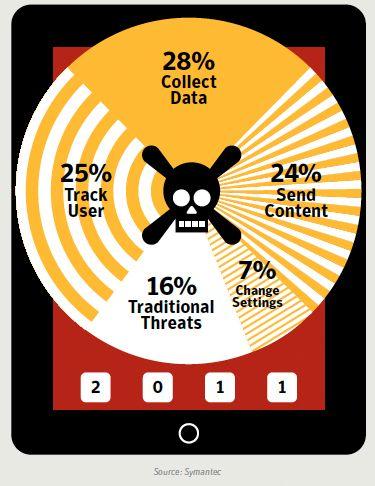 Illustrasjonen viser hva skadelig programvare til mobiltelefonen gjør. Hele 53 prosent sporer hva du gjør eller samler inn data som ligger på mobilen.