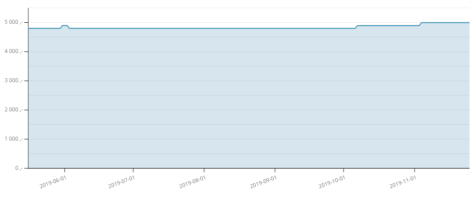 Priskurven for Oculus Quest 64 GB. Kompletts kundeklubb-pris kommer dessverre ikke med her.